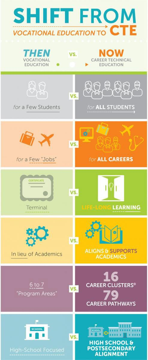 Shift from Vocational Education to CTE poster