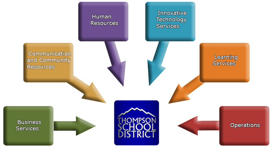 Divisions of Thompson School District Graphic